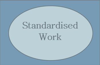 Standardised Work